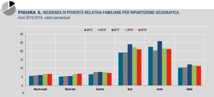 Povertà relativa (fonte Istat)